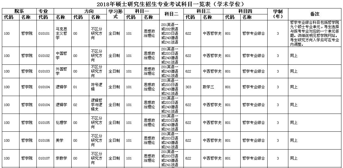 中国人民大学2018年硕士研究生招生专业目录(学术学位)
