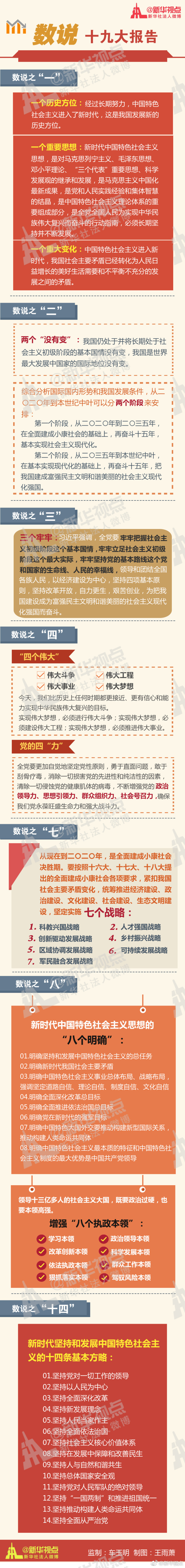 """2018考研政治:时政热点事件之""""数""""说十九大报告"""