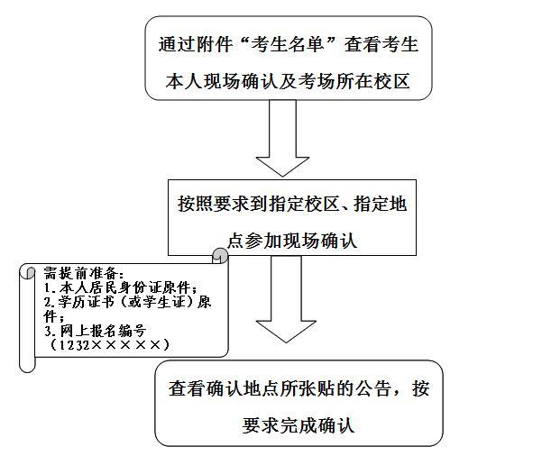 2018考研现场确认:天津大学报考点现场确认时间地点
