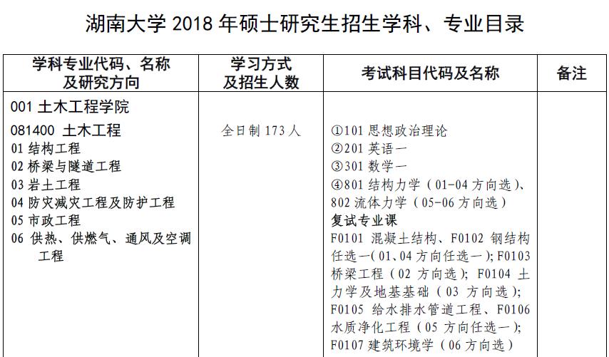 湖南大学2018年硕士研究生招生专业目录