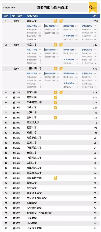 2017年国内热门学科排名:1205图书情报与档案管理