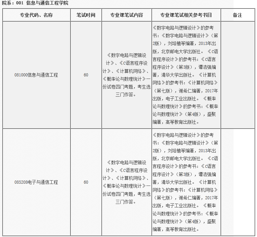 北京邮电大学信息与通信工程学院2018考研复试笔试内容