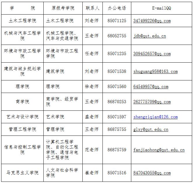 青岛理工大学2018年考研调剂信息