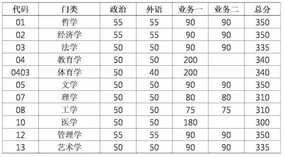 东南大学2018年考研复试基本分数线