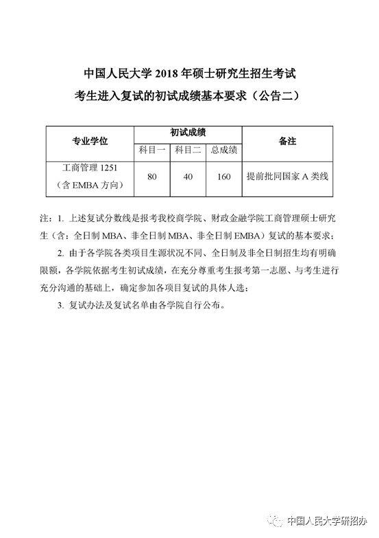 中国人民大学2018年考研复试基本分数线