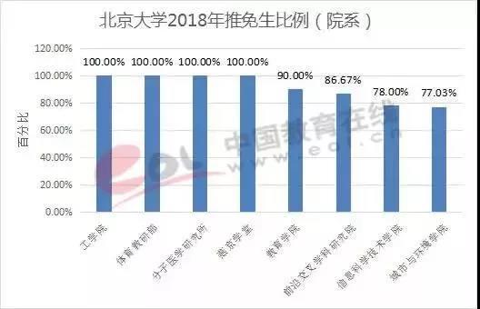 2019考研:34所自划线院校考研难度分析