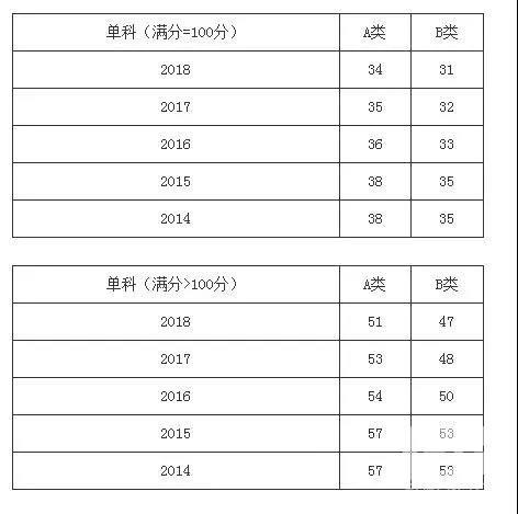 热门学硕2014-2018年考研分数线一览:工学