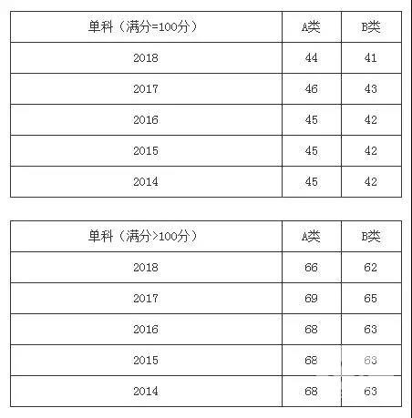 热门学硕2014-2018年考研分数线一览:经济学