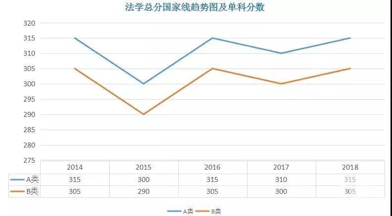 热门学硕2014-2018年考研分数线一览:法学