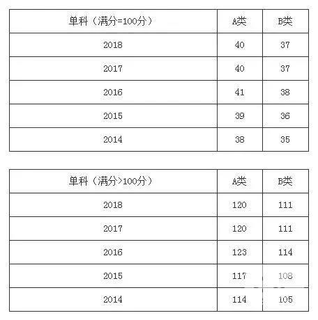 热门学硕2014-2018年考研分数线一览:医学