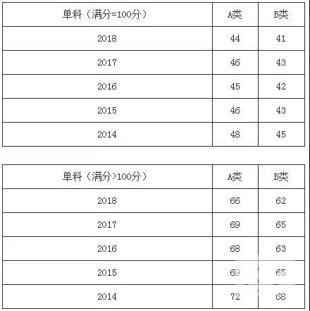 热门学硕2014-2018年考研分数线一览:管理学