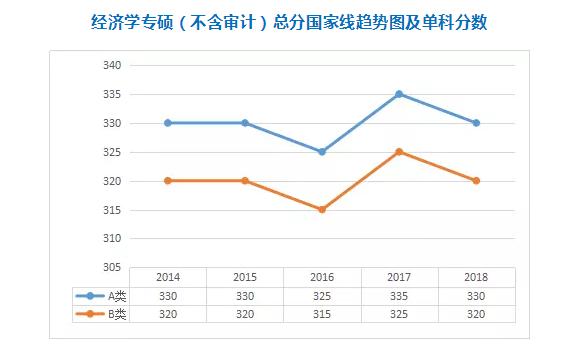 热门专硕2014-2018年考研分数线一览:经济学专硕