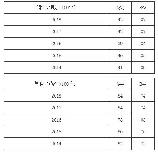 热门专硕2014-2018年考研分数线一览:管理学专硕