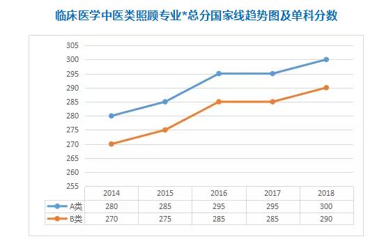 热门专硕2014-2018年考研分数线一览:临床医学中医类