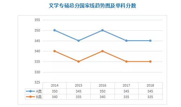 热门专硕2014-2018年考研分数线一览:文学专硕