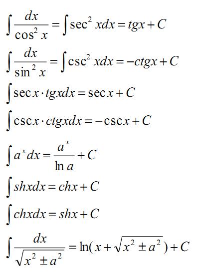 2020考研数学高数基础知识点:基本积分表