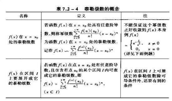 2020考研数学高数基础知识点:泰勒级数概念解读