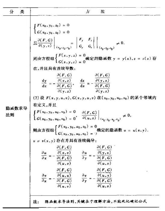 2020考研数学高数基础知识点:微分法
