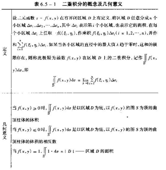 2020考研数学高数基础知识点:二重积分概念和几何意义