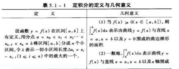 2020考研数学高数基础知识点:定积分的几何意义