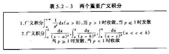 2020考研数学高数基础知识点:两个重要广义积分