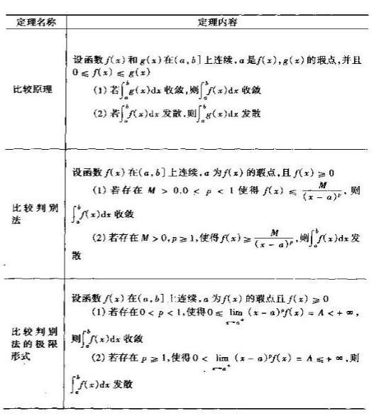 无穷区间广义积分收敛性判别法