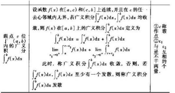 2020考研数学高数基础知识点:无界函数的广义积分