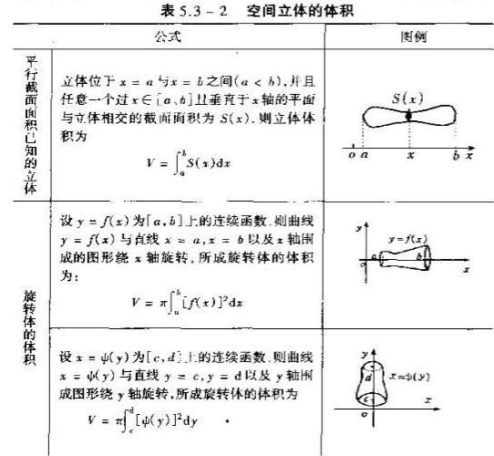 2020考研数学高数基础知识点:空间立体体积公式