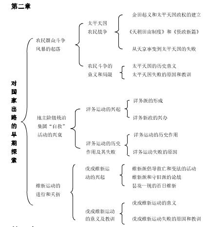 2020考研政治 史纲框架知识图