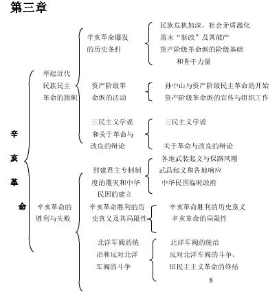 2020考研政治史纲分章节框架知识图