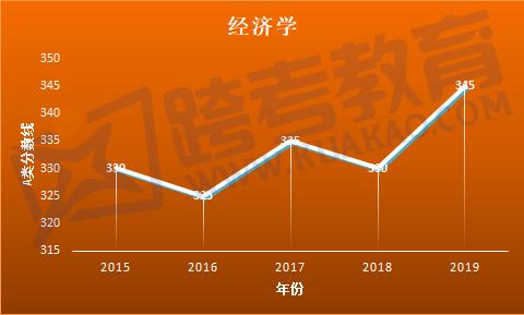 2019经济国家线_经济学2019考研国家线预测