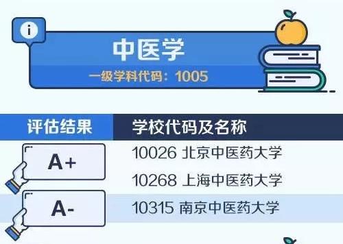 【考研择校择专业】中国大学最顶尖学科名单——中医学