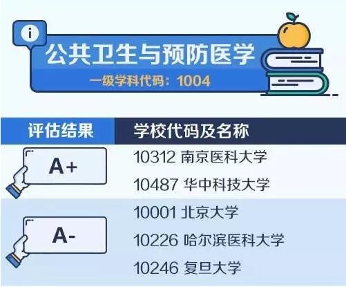 【考研择校择专业】中国大学最顶尖学科名单——公共卫生与预防医学