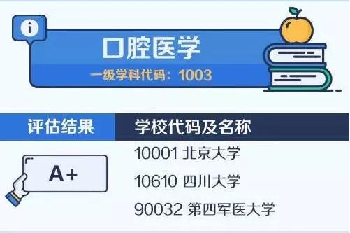 【考研择校择专业】中国大学最顶尖学科名单——口腔医学