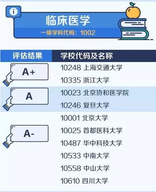 【考研择校择专业】中国大学最顶尖学科名单——临床医学