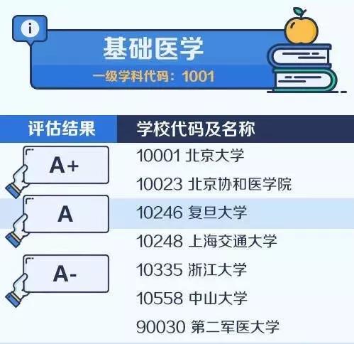 【考研择校择专业】中国大学最顶尖学科名单——基础医学