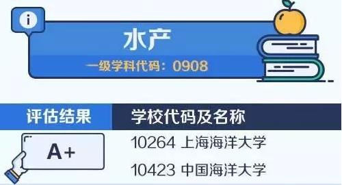 【考研择校择专业】中国大学最顶尖学科名单——水产