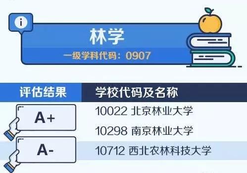 【考研择校择专业】中国大学最顶尖学科名单——林学