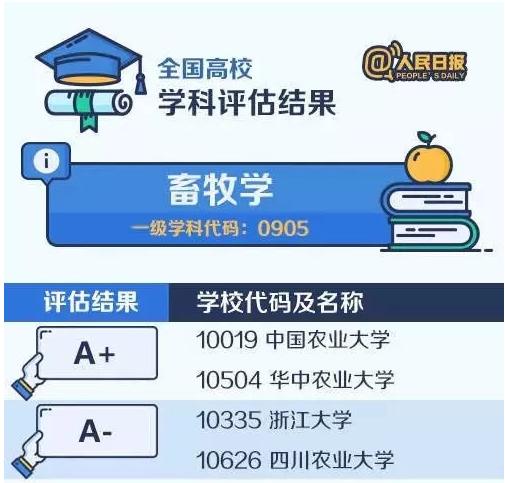 【考研择校择专业】中国大学最顶尖学科名单——畜牧学
