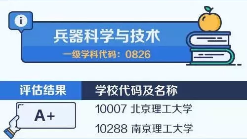 【考研择校择专业】中国大学最顶尖学科名单——兵器科学与技术