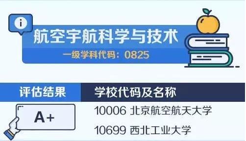 【考研择校择专业】中国大学最顶尖学科名单——航空宇航科学与技术