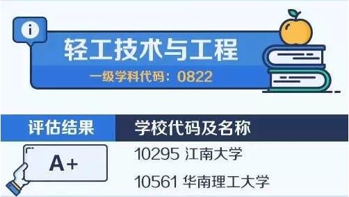 【考研择校择专业】中国大学最顶尖学科名单——轻工技术与工程