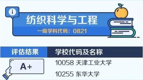 【考研择校择专业】中国大学最顶尖学科名单——纺织科学与工程