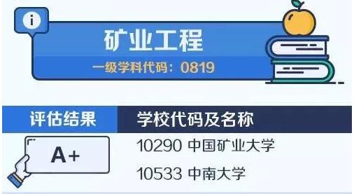 【考研择校择专业】中国大学最顶尖学科名单——矿业工程