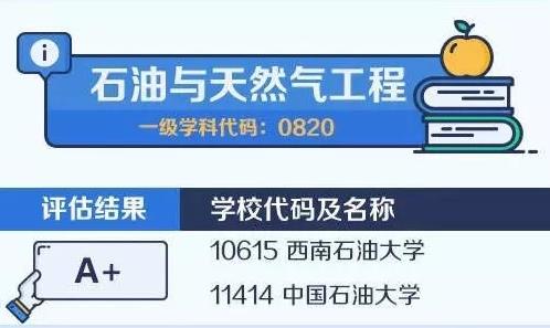 【考研择校择专业】中国大学最顶尖学科名单——石油与天然气工程