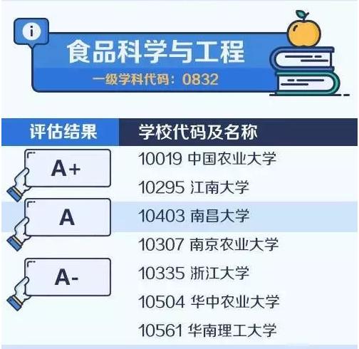 【考研择校择专业】中国大学最顶尖学科名单——食品科学与工程