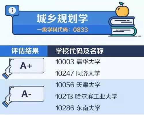 【考研择校择专业】中国大学最顶尖学科名单——城乡规划学