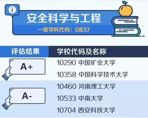 【考研择校择专业】中国大学最顶尖学科名单——安全科学与工程