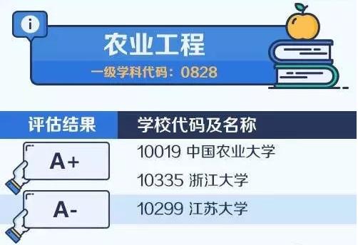 【考研择校择专业】中国大学最顶尖学科名单——农业工程