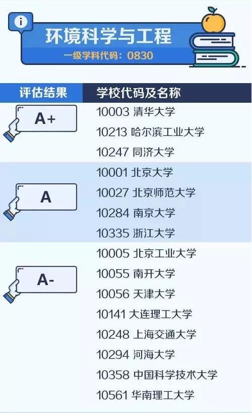 【考研择校择专业】中国大学最顶尖学科名单——环境科学与工程